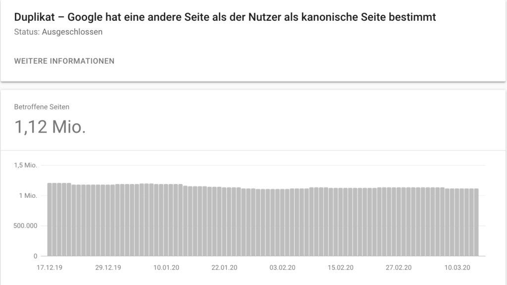 Search Console mit 1,12 Mio. Duplikaten