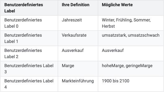 """Definitionen und Werte für Attribute vom Typ """"benutzerdefinierte Labels"""""""